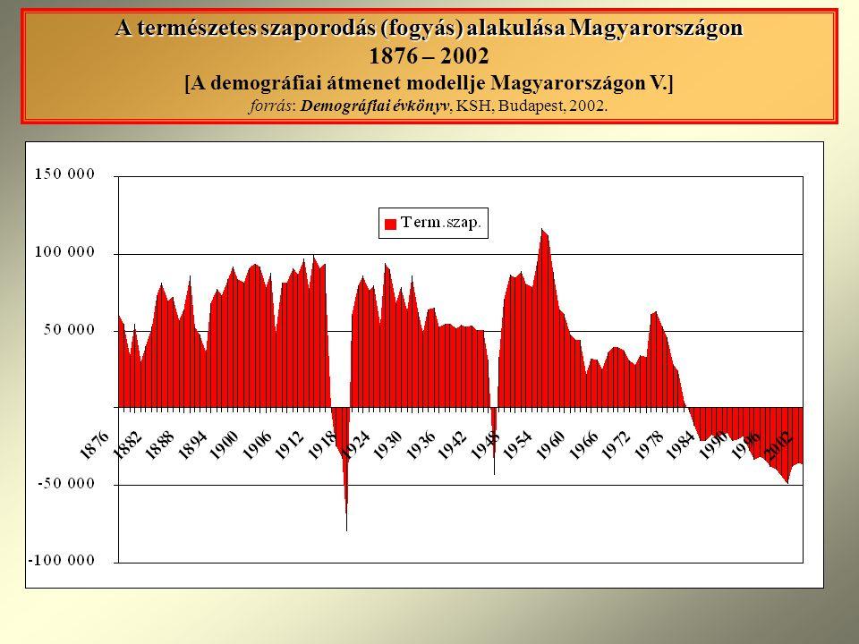 A természetes szaporodás (fogyás) alakulása Magyarországon 1876 – 2002 [A demográfiai átmenet modellje Magyarországon V.] forrás: Demográfiai évkönyv, KSH, Budapest, 2002.